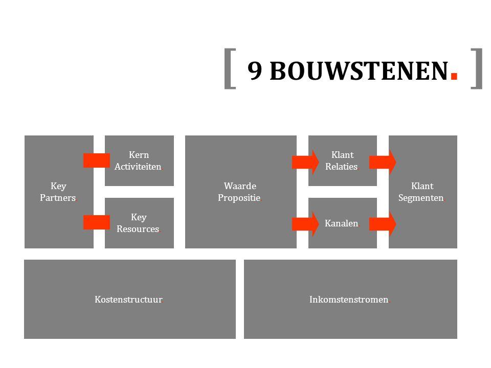 [ 9 BOUWSTENEN. ] Klant Segmenten. Waarde Propositie. Kostenstructuur.